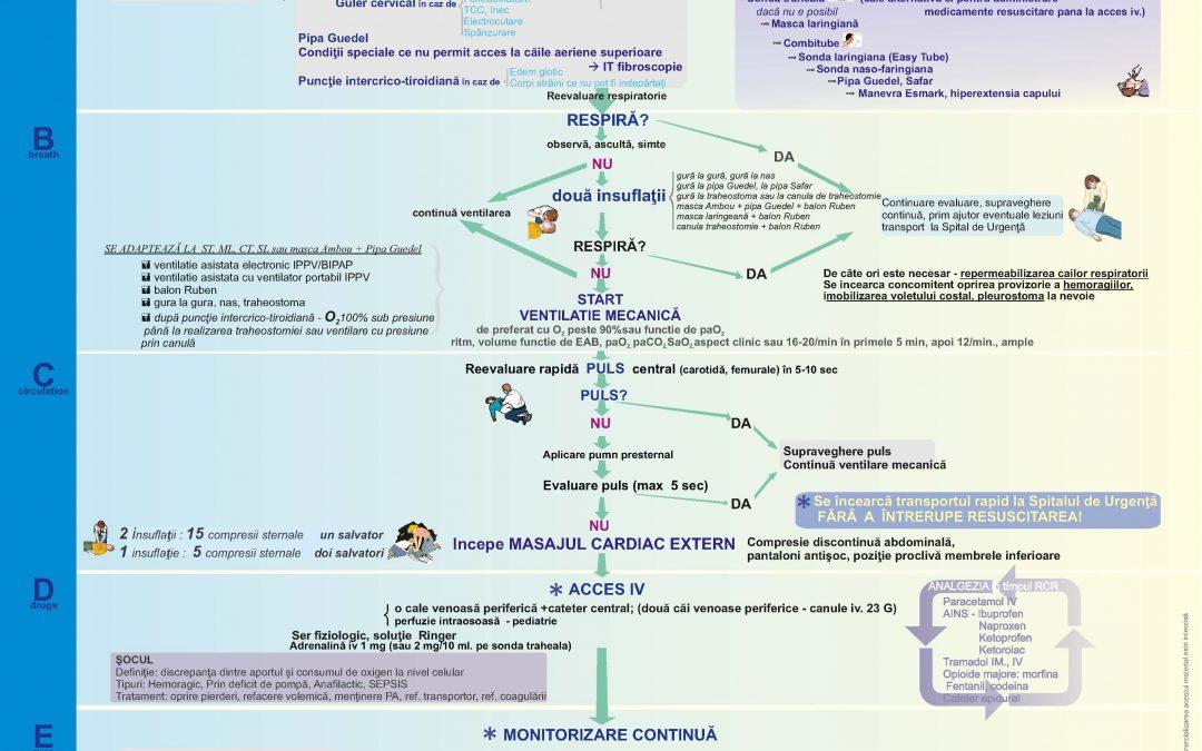 Schema de resuscitare